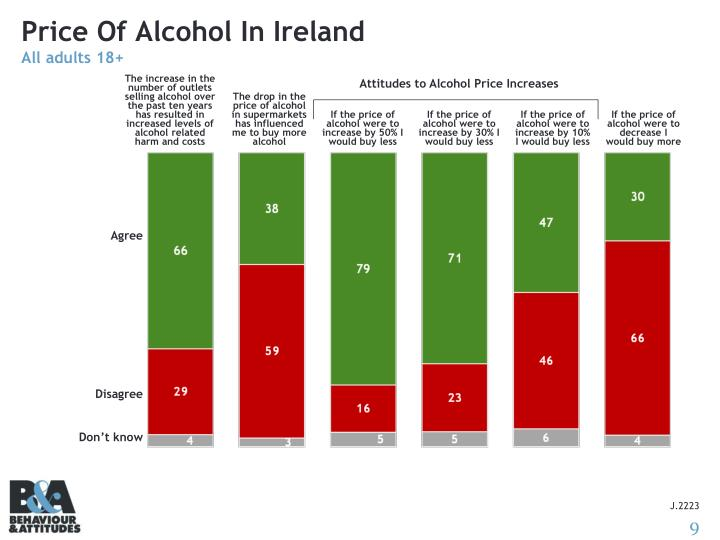 Price Of Alcohol In Ireland