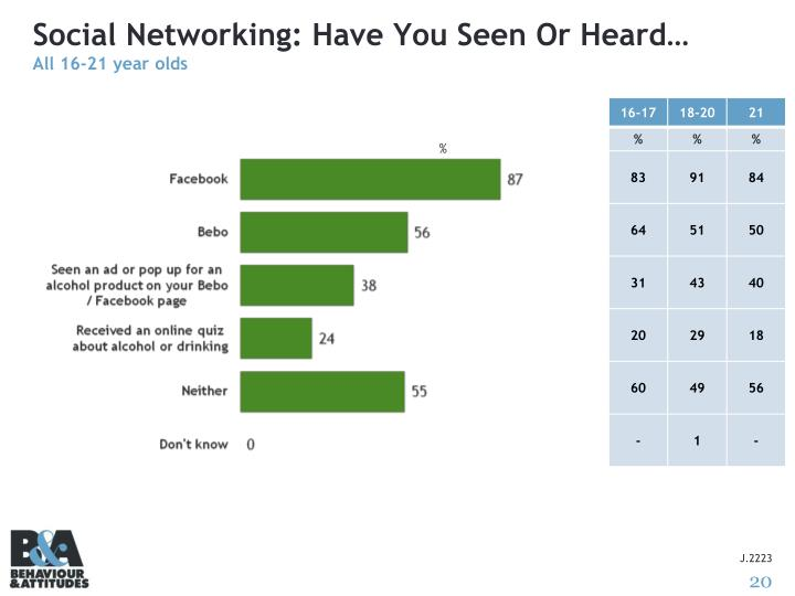 Social Networking: Have You Seen Or Heard…