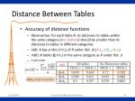 distance between tables