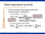 table importance cont d1