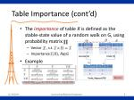 table importance cont d2