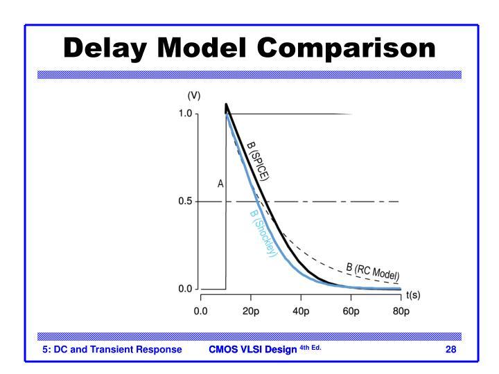 Delay Model Comparison