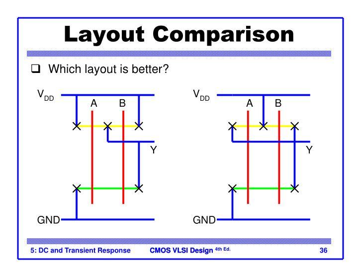 Layout Comparison