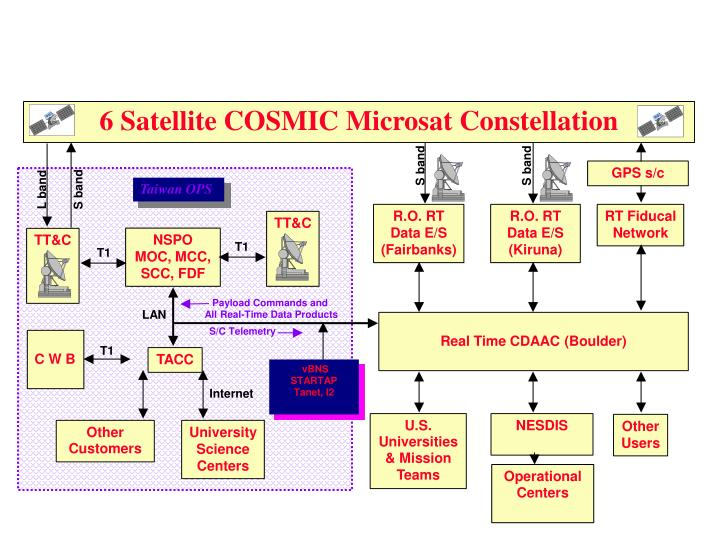 6 Satellite COSMIC Microsat Constellation