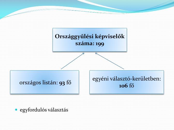 Országgyűlési képviselők száma: 199