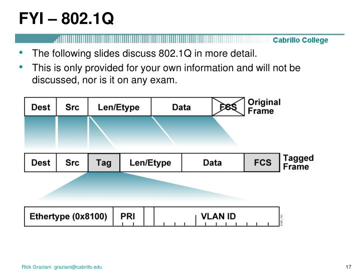FYI – 802.1Q