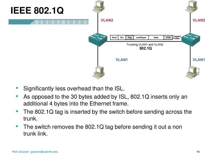 IEEE 802.1Q