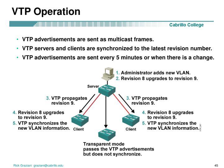 VTP Operation