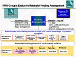 fwu group s exclusive retakaful pooling arrangement