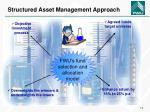 structured asset management approach