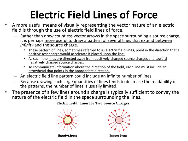 Electric Field Lines of Force