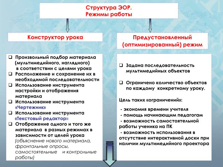 Структура ЭОР.