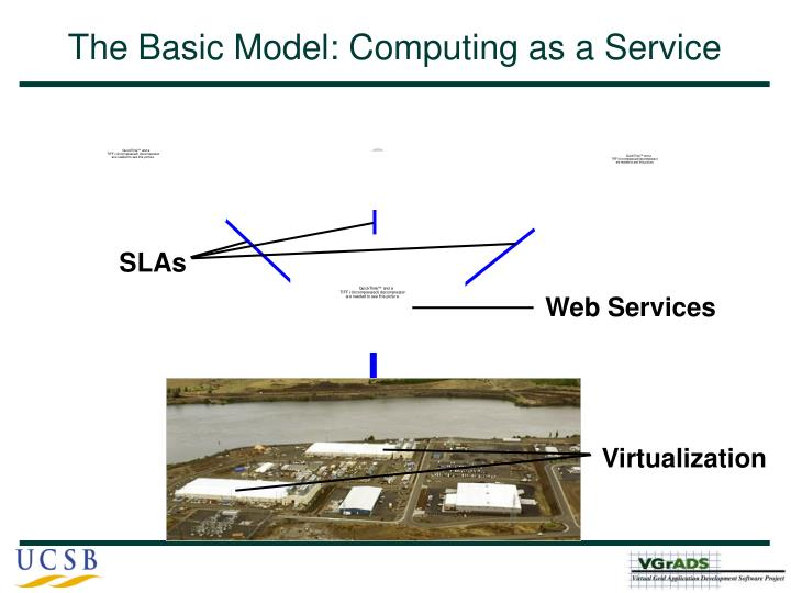 The basic model computing as a service