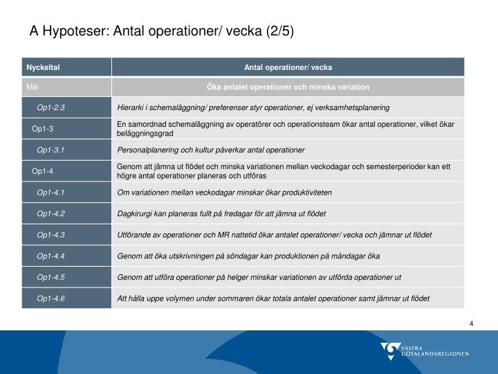 A Hypoteser: Antal operationer/ vecka (2/5)