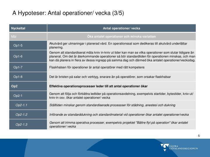 A Hypoteser: Antal operationer/ vecka (3/5)