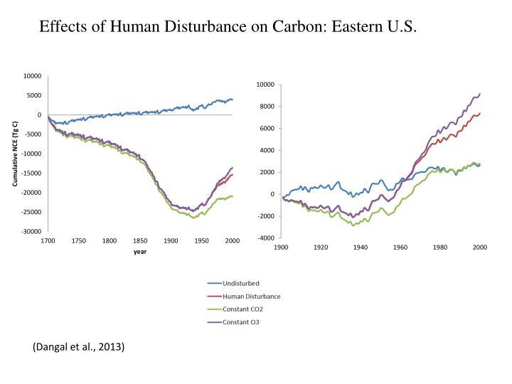 Effects of Human Disturbance on