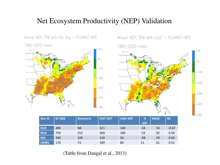 Net Ecosystem Productivity (NEP) Validation