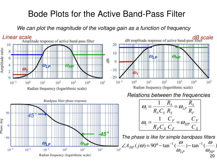 Bode Plots for the Active Band-Pass Filter
