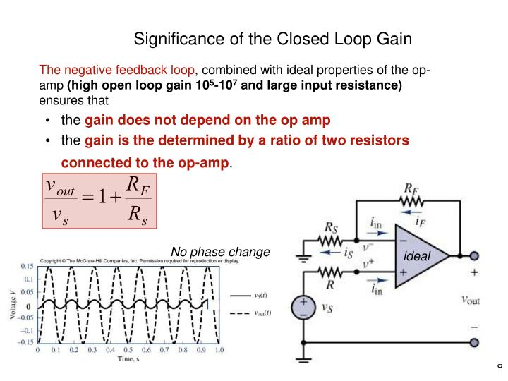 Significance of the Closed Loop Gain