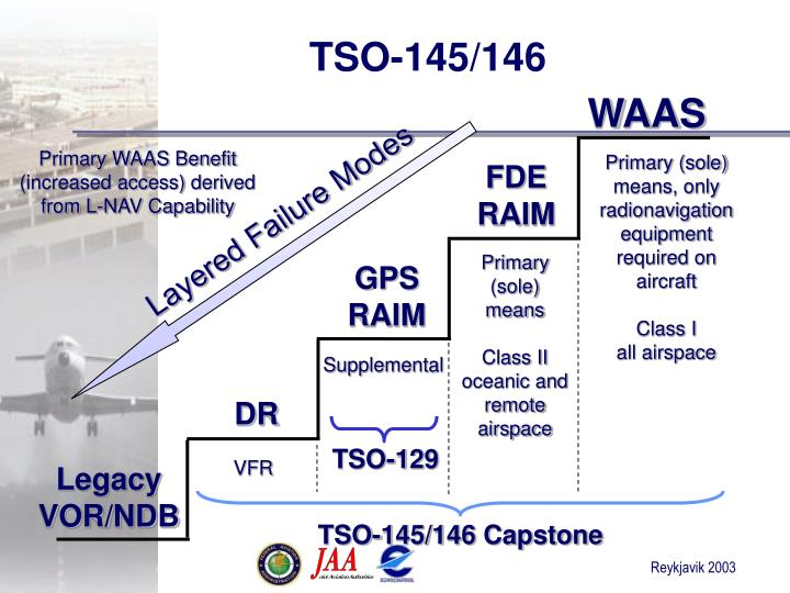 TSO-145/146