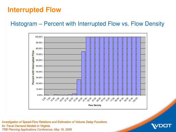 Percent with Interrupted Flow