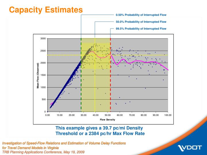 Capacity Estimates