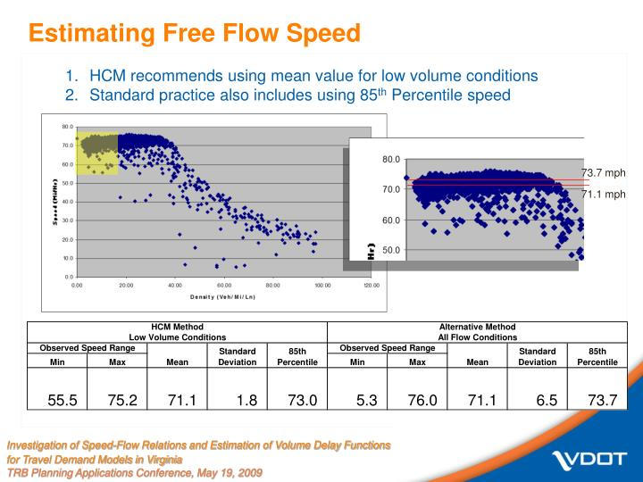 Estimating Free Flow Speed