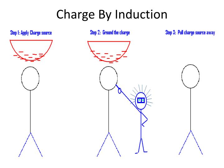 Charge By Induction