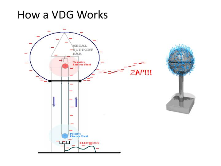 How a VDG Works