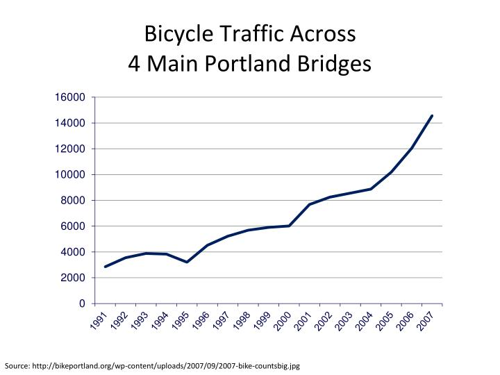 Bicycle Traffic Across