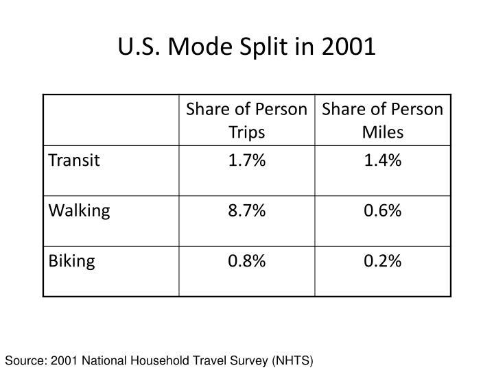 U s mode split in 2001