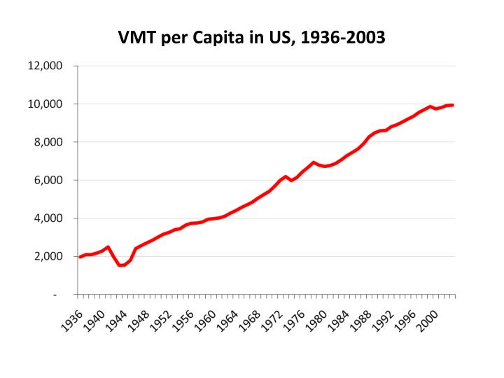 VMT per Capita in US, 1936-2003
