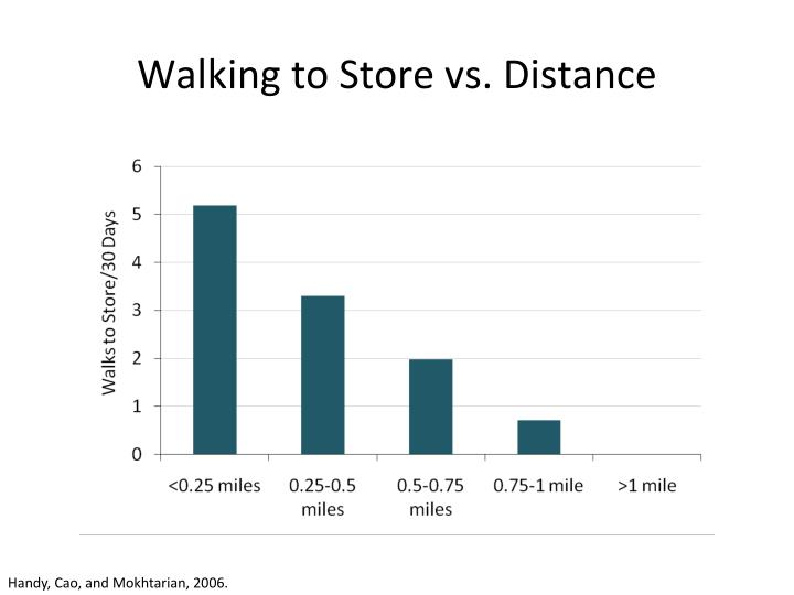 Walking to Store vs. Distance