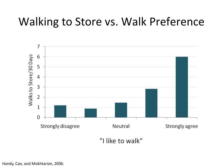 Walking to Store vs. Walk Preference