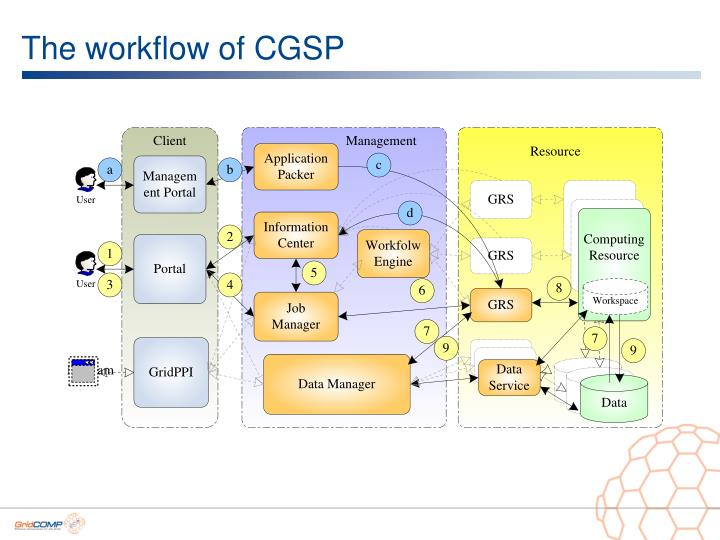 The workflow of CGSP