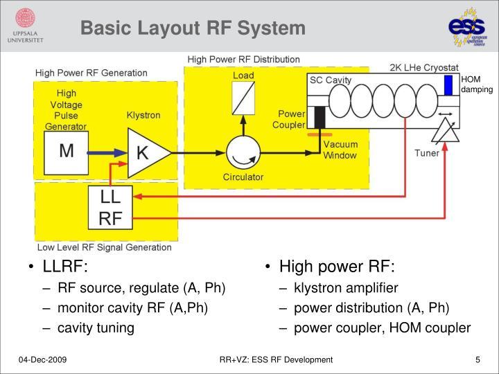 Basic Layout RF System