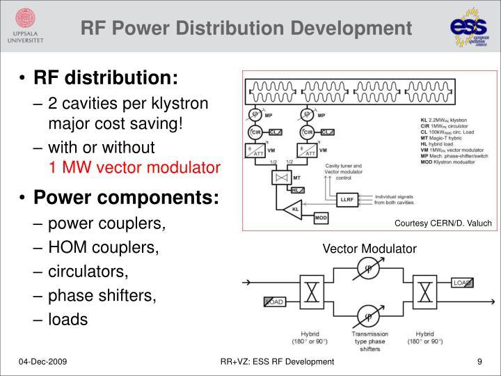 RF Power Distribution Development