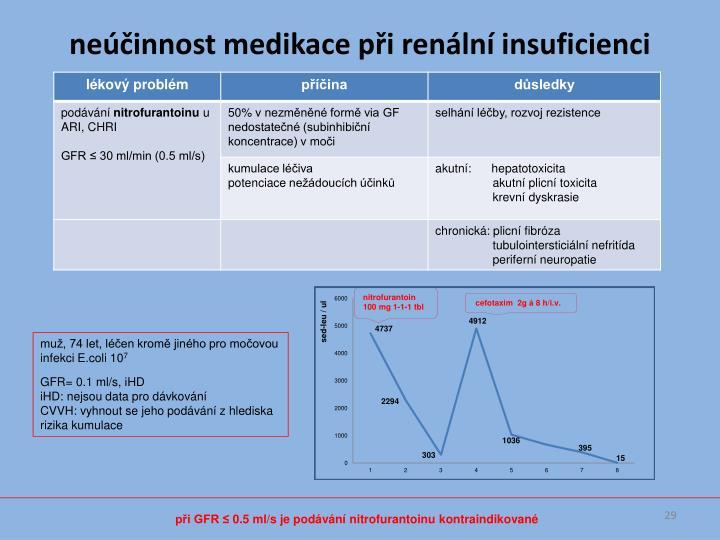 neúčinnost medikace při renální insuficienci