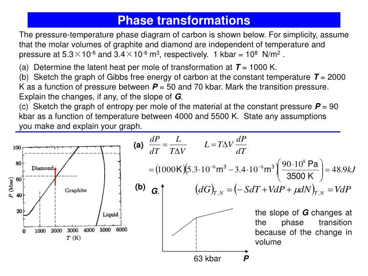 Phase transformations