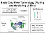 basic zinc flow technology plating and de plating of zinc