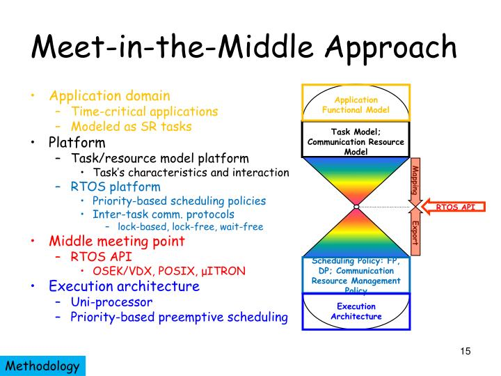 Meet-in-the-Middle Approach