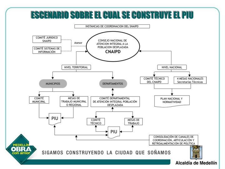 ESCENARIO SOBRE EL CUAL SE CONSTRUYE EL PIU