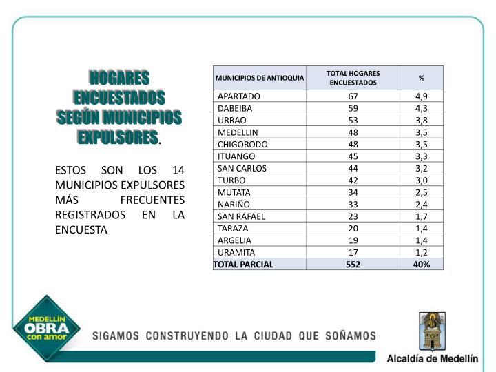 HOGARES ENCUESTADOS SEGÚN MUNICIPIOS EXPULSORES
