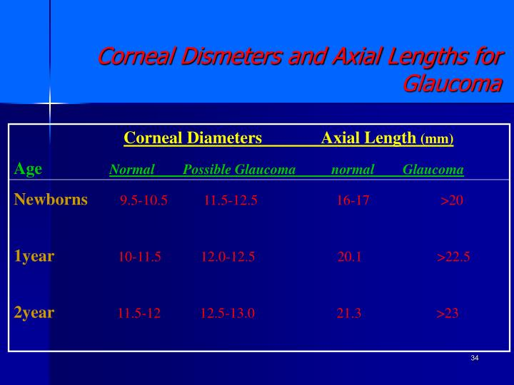 Corneal Diameters              Axial Length