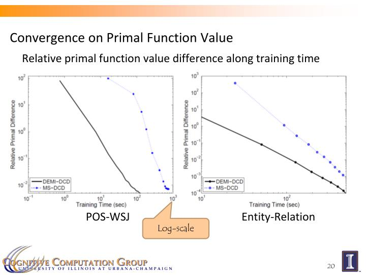 Convergence on Primal Function Value