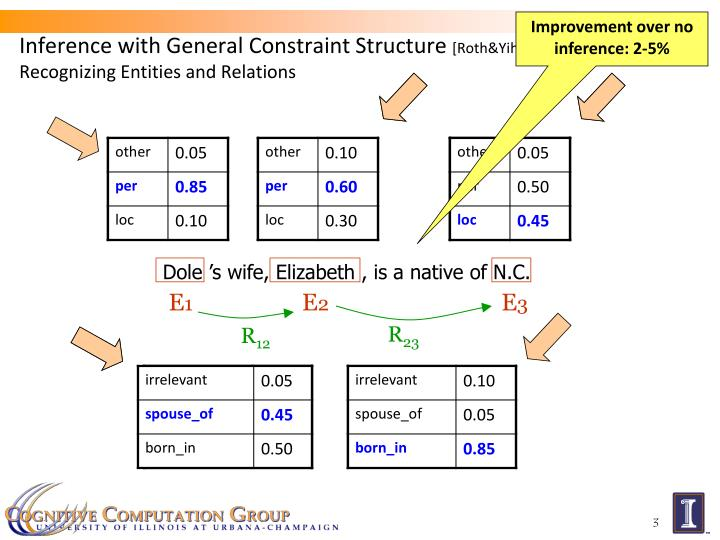 Inference with general constraint structure roth yih 04 07 recognizing entities and relations