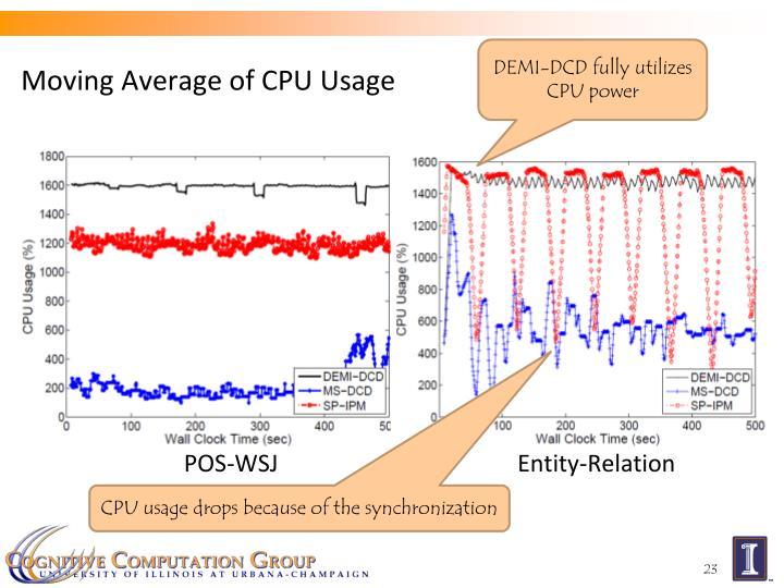 Moving Average of CPU Usage