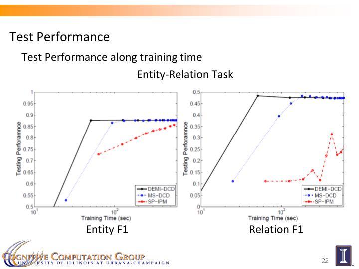 Test Performance