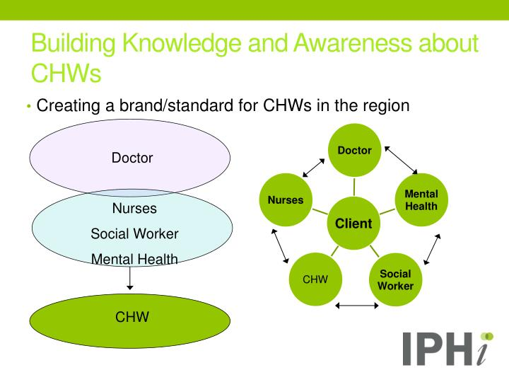 Building Knowledge and Awareness about CHWs