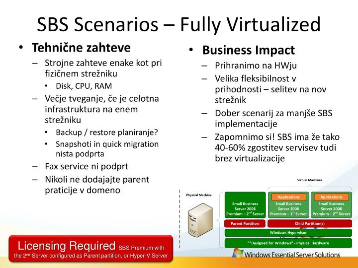 SBS Scenarios